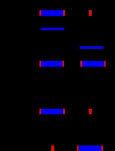 représentation des mécanismes des 2 classes