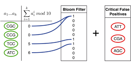 Filtre de Bloom (CC BY-NC-ND 3.0)
