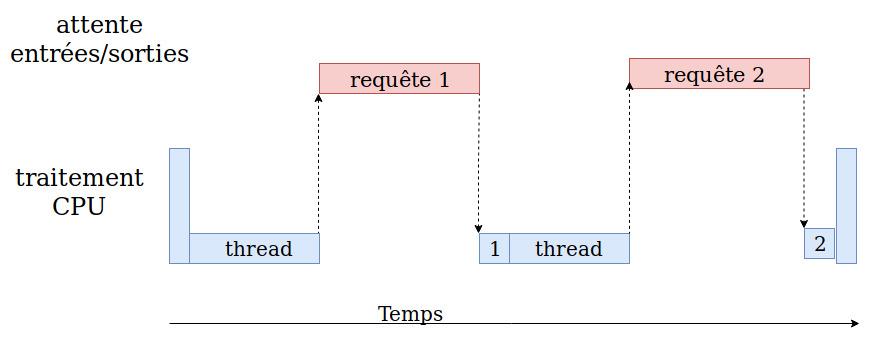 Les problèmes limités par les entrées/sorties (IObound